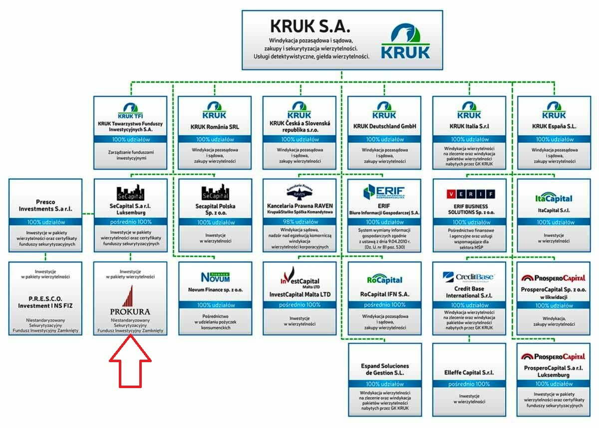 Negocjacje z firmą windykacyjną KRUK