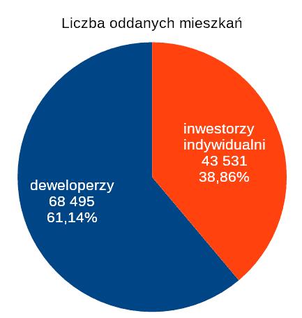 Liczba oddanych do użytku mieszkań