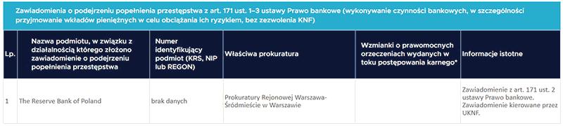 KNF ostrzega przed The Reserve Bank of Poland