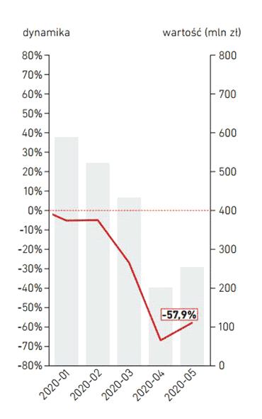 Problemy z uzyskaniem pożyczek pozabankowych w liczbach