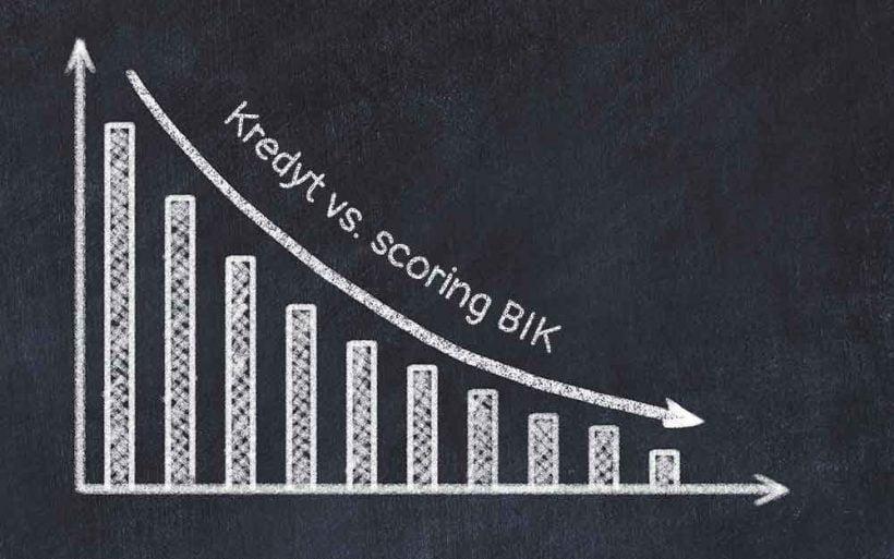 scoring BIK bniżony nowymi kredytami