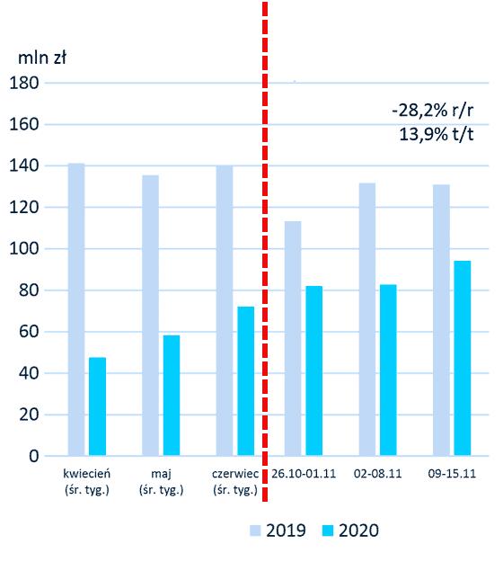 ilość udzielonych pożyczek wzrasta pod koniec roku