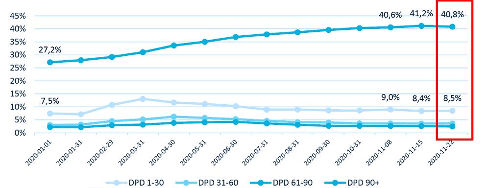 raport o długach w pożyczkach opublikowany przez BIK w listopadzie 2020