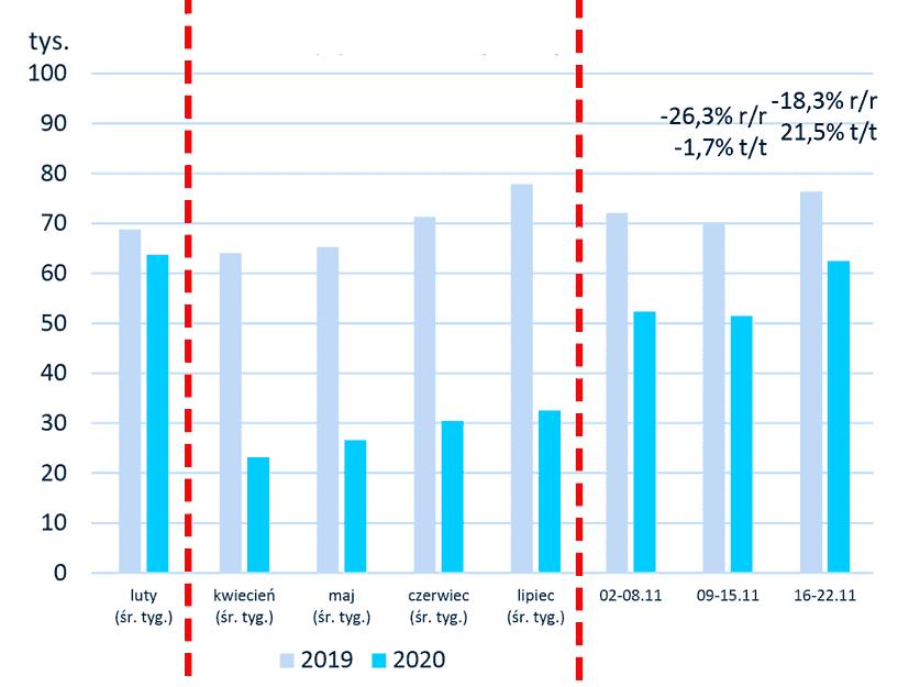 O pożyczkach w listopadzie 2020 mówi nam BIK w swoim raporcie