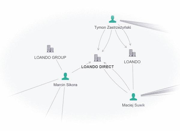 Lonado - właściciel Goldkredyt.pl